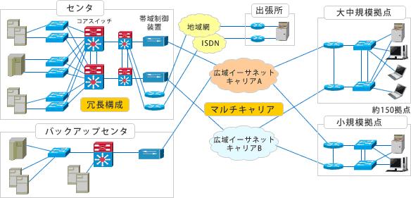 ネットワーク 冗長 化
