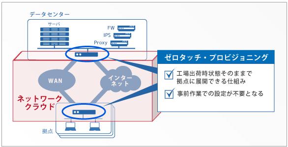クラウド型SD-WANサービス | ネットワーク | ソリューション